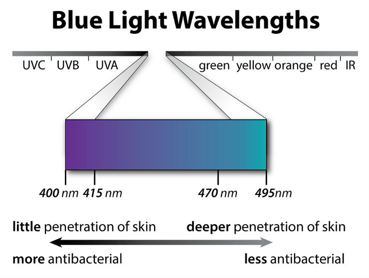 Your Complete Guide To Blue Light Therapy Lto